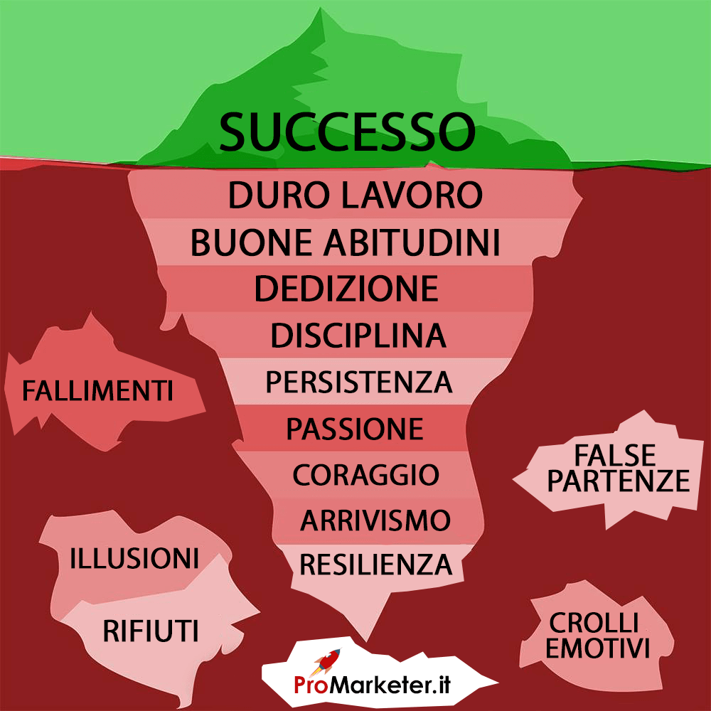 Infografica: come avere successo con il web marketing - ProMarketer.it