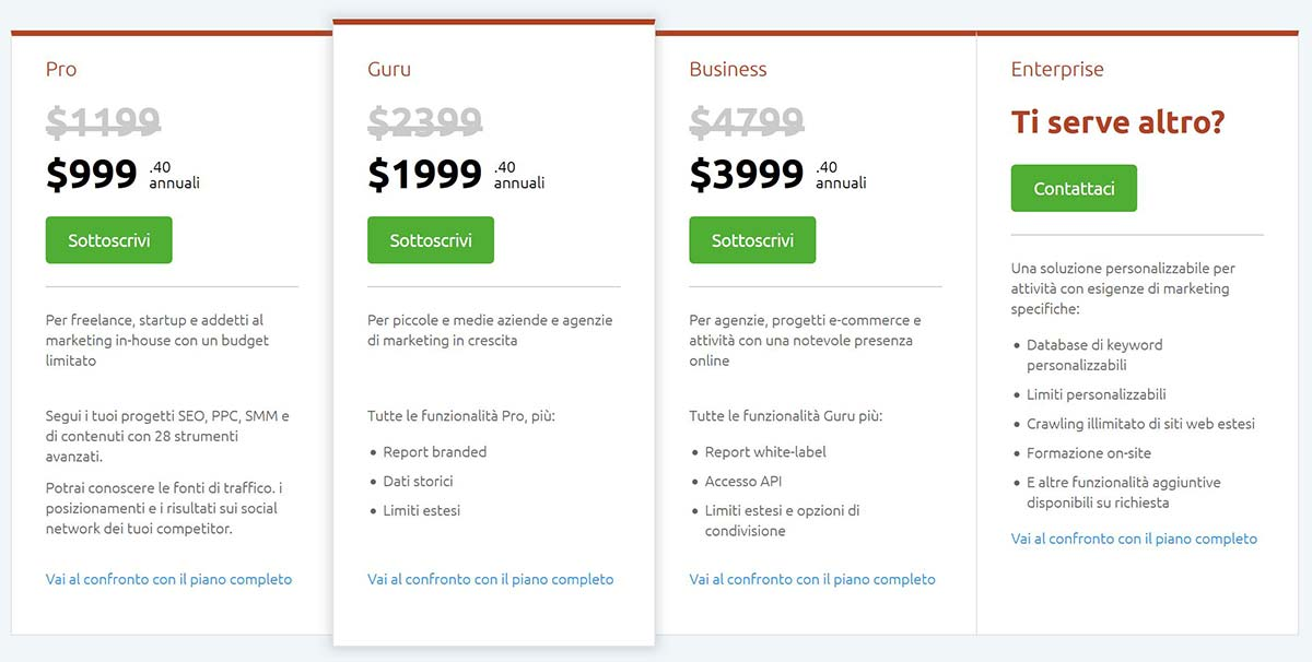 semrush: prezzo e costi annuali