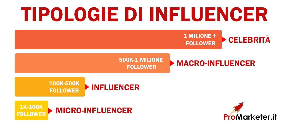 infografica tipologie influencer