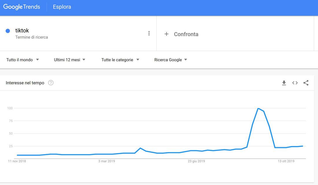 google trends tiktok