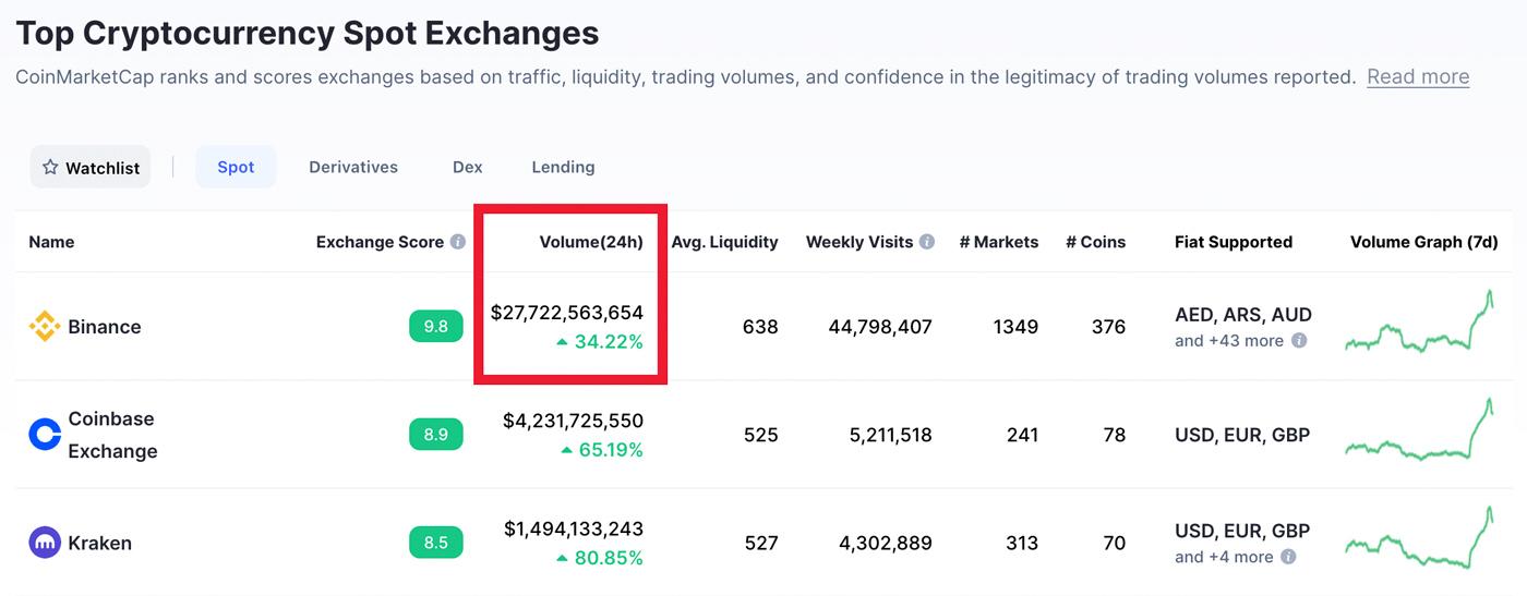 cos'è binance, l'exchange con i più alti volumi scambio coinmarketcap